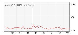 Wykres zmian popularności telefonu Vivo Y17 2019