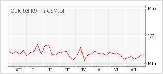 Wykres zmian popularności telefonu Oukitel K9