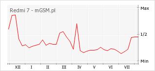 Wykres zmian popularności telefonu Redmi 7