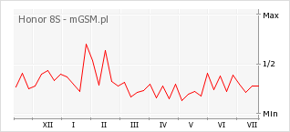 Wykres zmian popularności telefonu Honor 8S