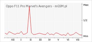 Wykres zmian popularności telefonu Oppo F11 Pro Marvel's Avengers