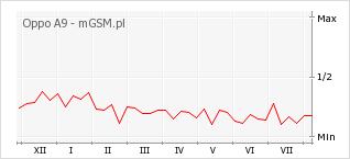 Wykres zmian popularności telefonu Oppo A9