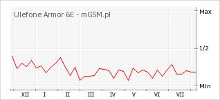 Wykres zmian popularności telefonu Ulefone Armor 6E