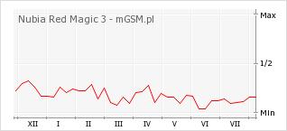 Wykres zmian popularności telefonu Nubia Red Magic 3