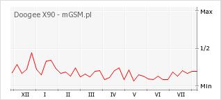 Wykres zmian popularności telefonu Doogee X90