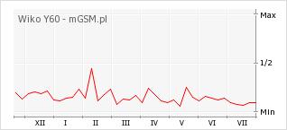 Wykres zmian popularności telefonu Wiko Y60