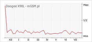 Wykres zmian popularności telefonu Doogee X90L