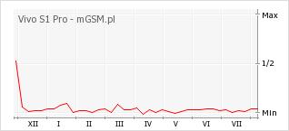 Wykres zmian popularności telefonu Vivo S1 Pro