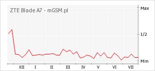Wykres zmian popularności telefonu ZTE Blade A7