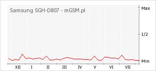 Wykres zmian popularności telefonu Samsung SGH-D807