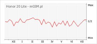 Wykres zmian popularności telefonu Honor 20 Lite