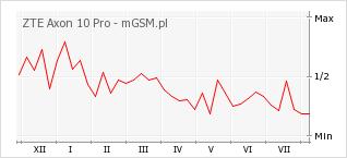 Wykres zmian popularności telefonu ZTE Axon 10 Pro
