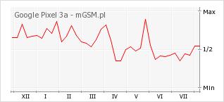 Wykres zmian popularności telefonu Google Pixel 3a