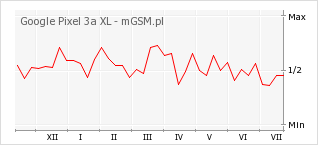 Wykres zmian popularności telefonu Google Pixel 3a XL