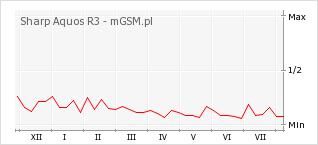 Wykres zmian popularności telefonu Sharp Aquos R3