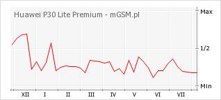 Wykres zmian popularności telefonu Huawei P30 Lite Premium