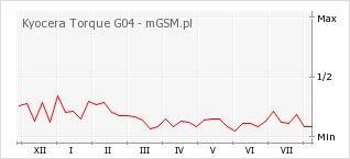 Wykres zmian popularności telefonu Kyocera Torque G04
