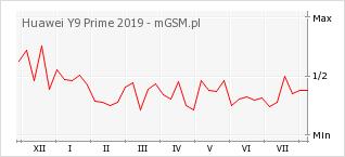 Wykres zmian popularności telefonu Huawei Y9 Prime 2019