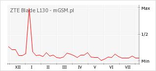 Wykres zmian popularności telefonu ZTE Blade L130