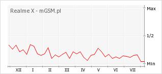 Wykres zmian popularności telefonu Realme X