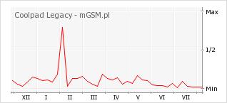 Wykres zmian popularności telefonu Coolpad Legacy