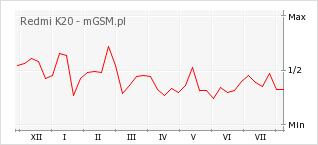 Wykres zmian popularności telefonu Redmi K20
