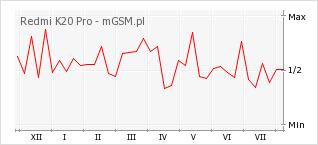 Wykres zmian popularności telefonu Redmi K20 Pro