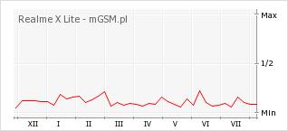 Wykres zmian popularności telefonu Realme X Lite