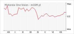 Wykres zmian popularności telefonu Motorola One Vision
