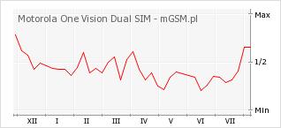 Wykres zmian popularności telefonu Motorola One Vision Dual SIM