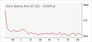 Wykres zmian popularności telefonu Sony Xperia Ace SO-02L