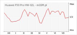 Wykres zmian popularności telefonu Huawei P30 Pro HW-02L