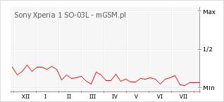 Wykres zmian popularności telefonu Sony Xperia 1 SO-03L