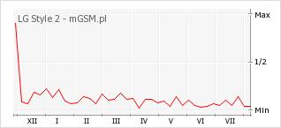 Wykres zmian popularności telefonu LG Style 2