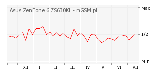 Wykres zmian popularności telefonu Asus ZenFone 6 ZS630KL