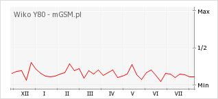 Wykres zmian popularności telefonu Wiko Y80