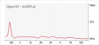 Wykres zmian popularności telefonu Oppo K3