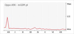 Wykres zmian popularności telefonu Oppo A9X
