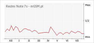 Wykres zmian popularności telefonu Redmi Note 7s