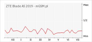 Wykres zmian popularności telefonu ZTE Blade A5 2019