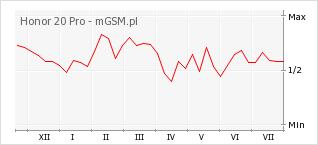 Wykres zmian popularności telefonu Honor 20 Pro