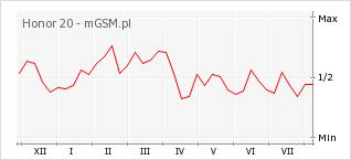 Wykres zmian popularności telefonu Honor 20