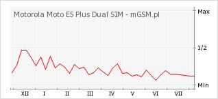 Wykres zmian popularności telefonu Motorola Moto E5 Plus Dual SIM