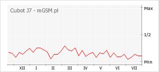 Wykres zmian popularności telefonu Cubot J7