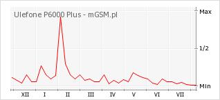Wykres zmian popularności telefonu Ulefone P6000 Plus