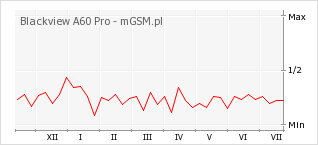 Wykres zmian popularności telefonu Blackview A60 Pro