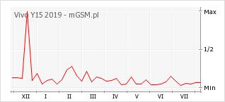 Wykres zmian popularności telefonu Vivo Y15 2019