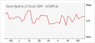 Wykres zmian popularności telefonu Sony Xperia L3 Dual SIM