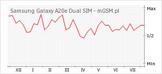 Wykres zmian popularności telefonu Samsung Galaxy A20e Dual SIM