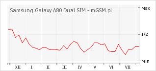 Wykres zmian popularności telefonu Samsung Galaxy A80 Dual SIM